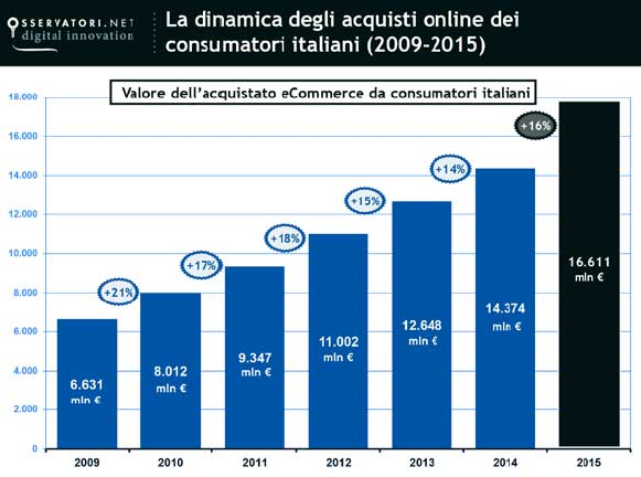 Acquisti OnLine 2015 - Fonte Osservatorio eCommerce B2C School of Management Politecnico Milano / Netcom