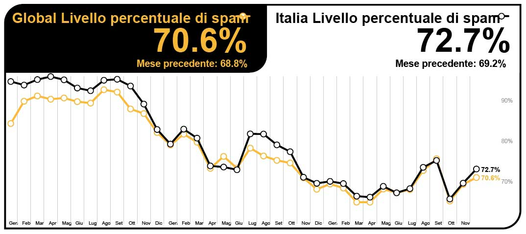 Lo Spam in Italia, dall'Intelligence Report di Symantec, Dicembre 2012
