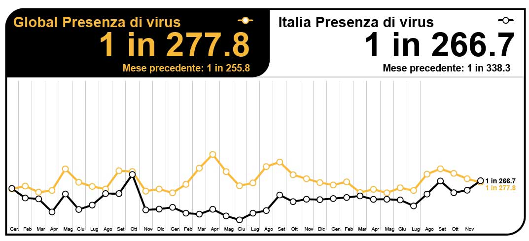 I Virus in Italia, dall'Intelligence Report di Symantec, Dicembre 2012