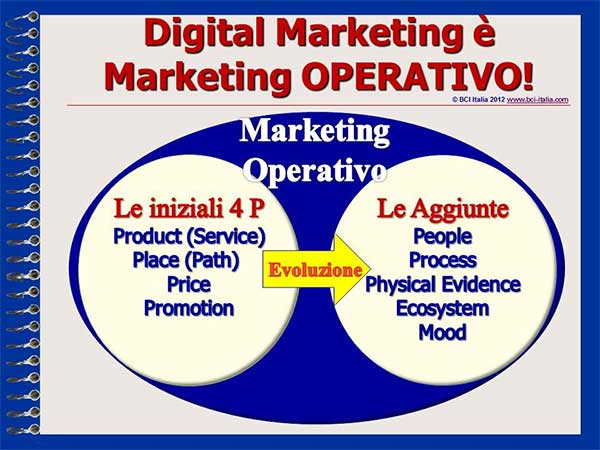 eMail Marketing Capitolo1 Digital Marketing Marketing Operativo