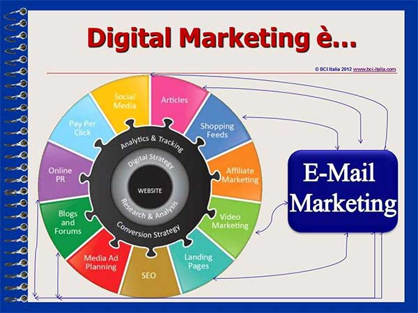 eMail Marketing Capitolo1 Digital Marketing Web Marketing