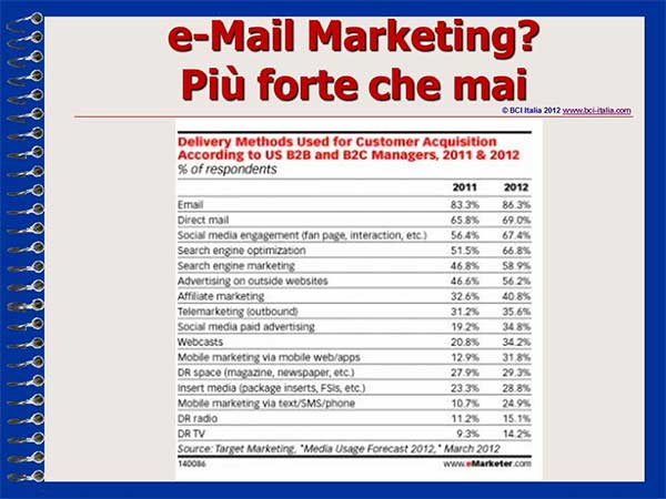 eMail Marketing Capitolo1 eMail Marketing Sempre Primo
