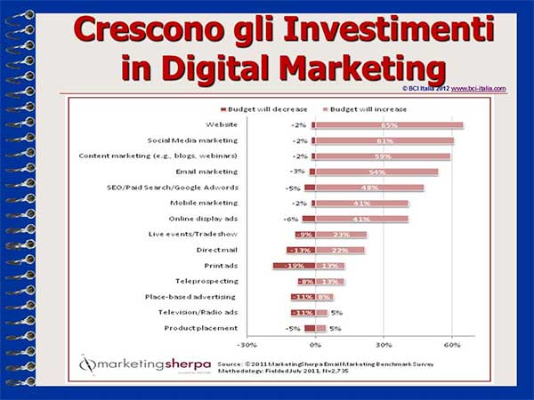 eMail Marketing Capitolo1 eMail Marketing Sempre in Crescita