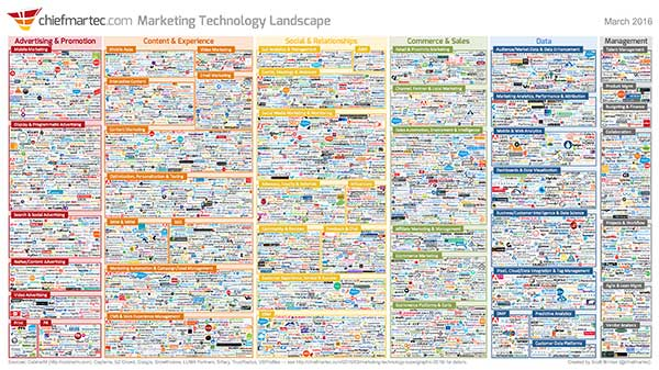 Marketing Technology Landscape 2016 - Fonte: http://chiefmartec.com